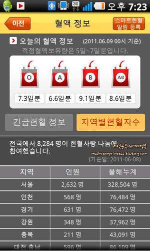 헌혈앱,혈액정보,긴급헌혈정보,지역헌혈자수,헌혈사랑나눔