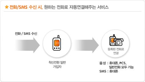 SK텔레콤 티월드 착신전환
