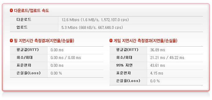 4G LTE와 무선랜의 속도비교