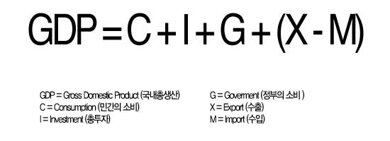 국내총생산 (GDP) 공식 GDP = C + I + G + (X - M)