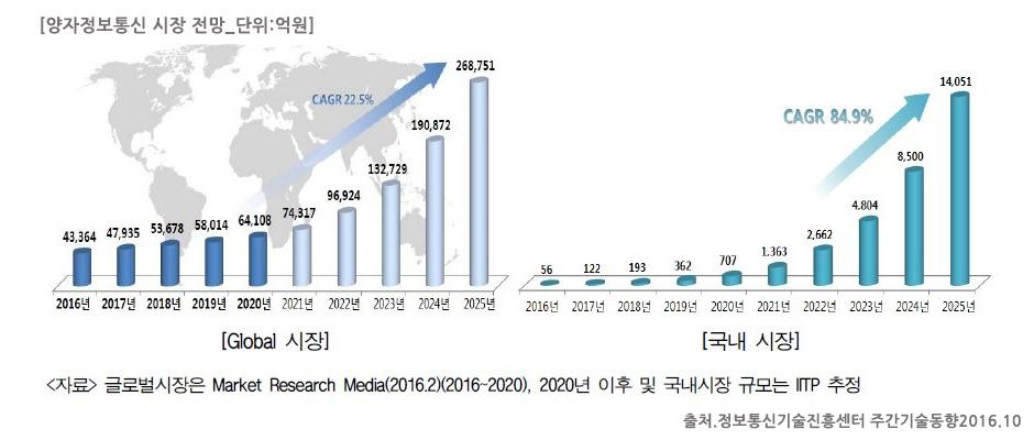 SK텔레콤_양자정보통신_시장전망_정보통신기술진흥센터
