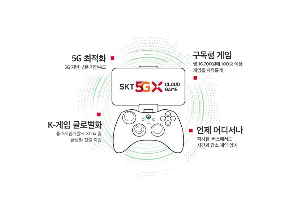 skt클라우드게임, SKT 5GX 클라우드 게임, 엑스박스, 엑스박스클라우드게임