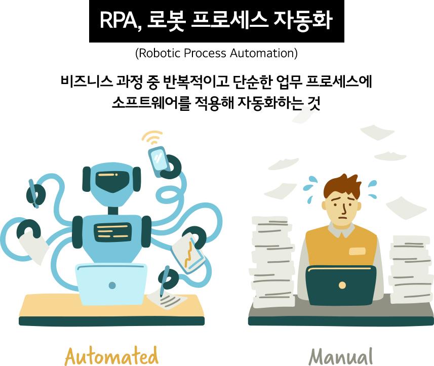 로봇비서, 인공지능로봇, A,I rpa개발자취업, rpa솔루션개발자
