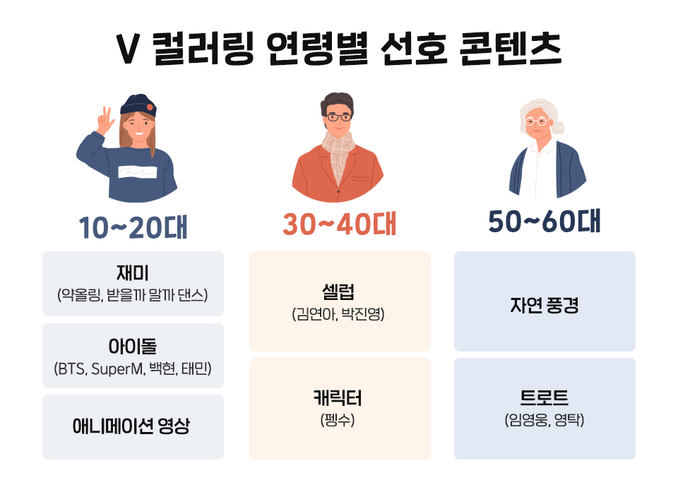 SKT, SK텔레콤, V컬러링, 브이컬러링, 숏폼, 부캐, 보이는컬러링, 영상컬러링, BTS, 펭수, 장삐쭈