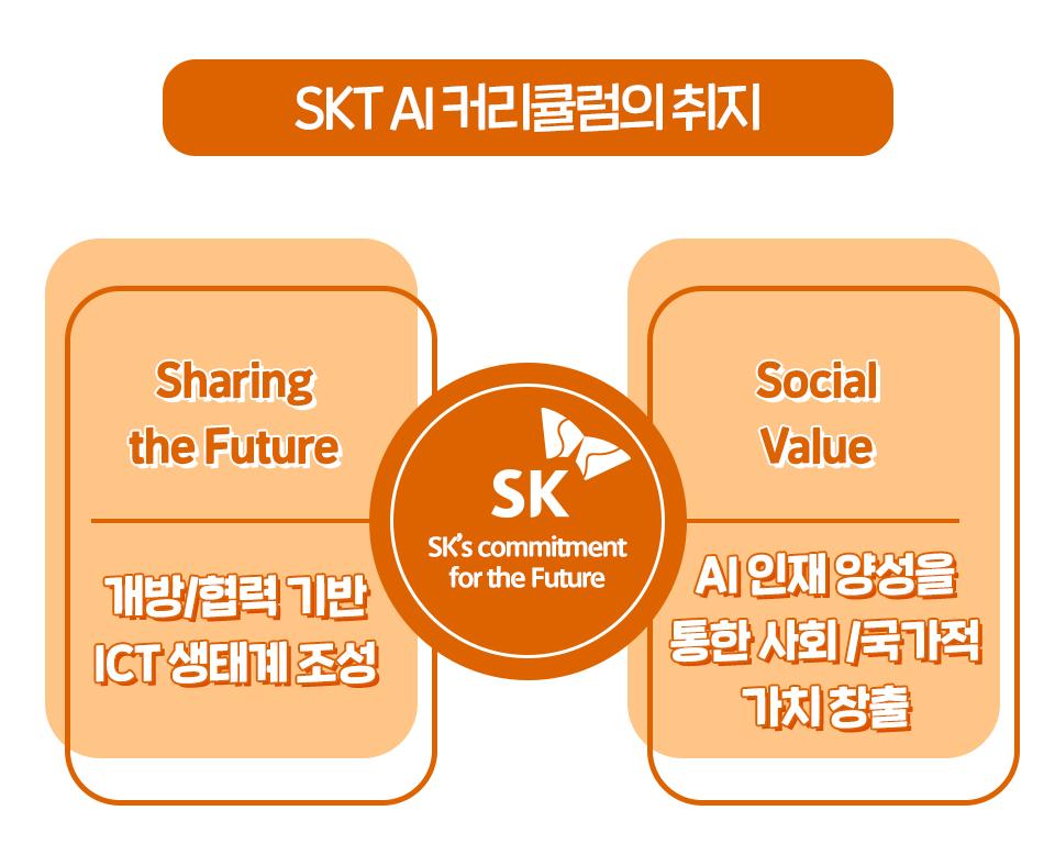 SKT, SK텔레콤, AI, AI커리큘럼, 인공지능, 대학협력, 실무형교육지원프로그램, NUGU, 인공지능, AI과정, AI과목, AI수업