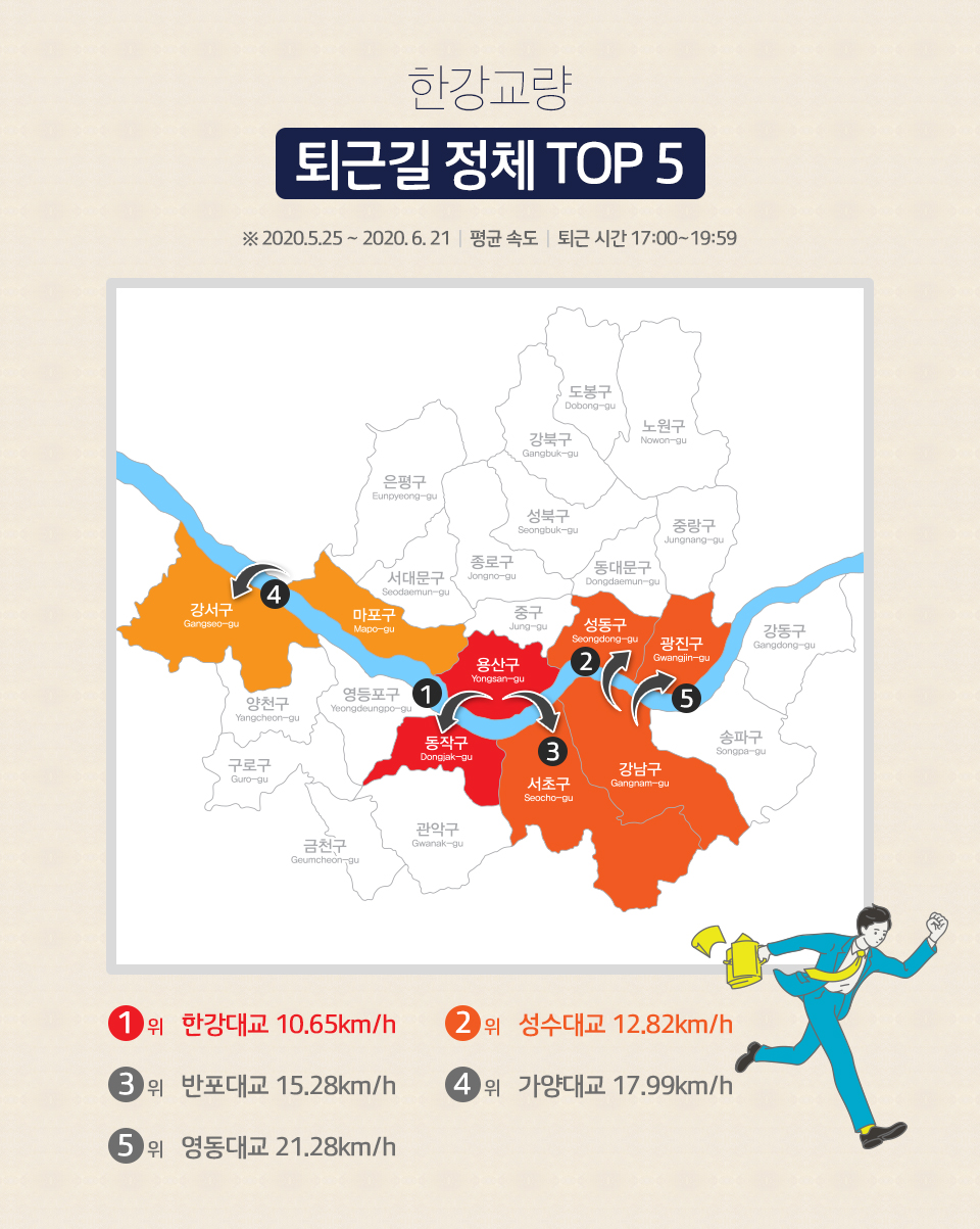 skt, sk텔레콤, t맵, 티맵, 빅데이터분석, 출퇴근길빅데이터분석, 서울교통정보, 한강다리
