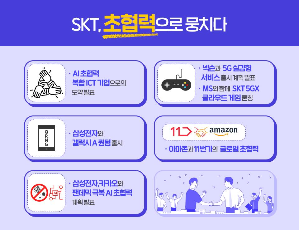 SKT, SK텔레콤, 2020년, SKT2020년