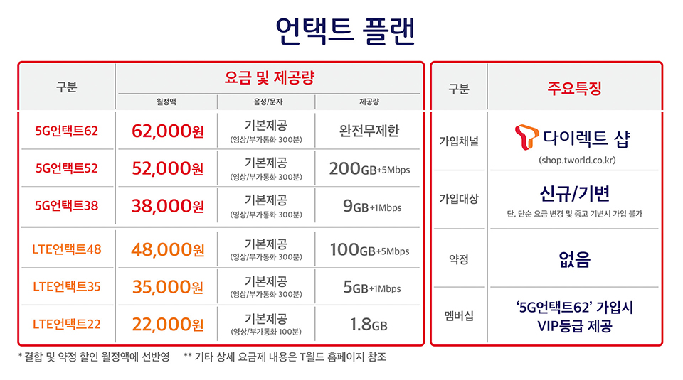 언택트플랜, 중저가요금제, 5G요금제, 5G요금, 온라인전용요금제, T다이렉트샵