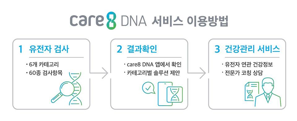 care8DNA, 케어8DNA, 유전자검사, 구독서비스