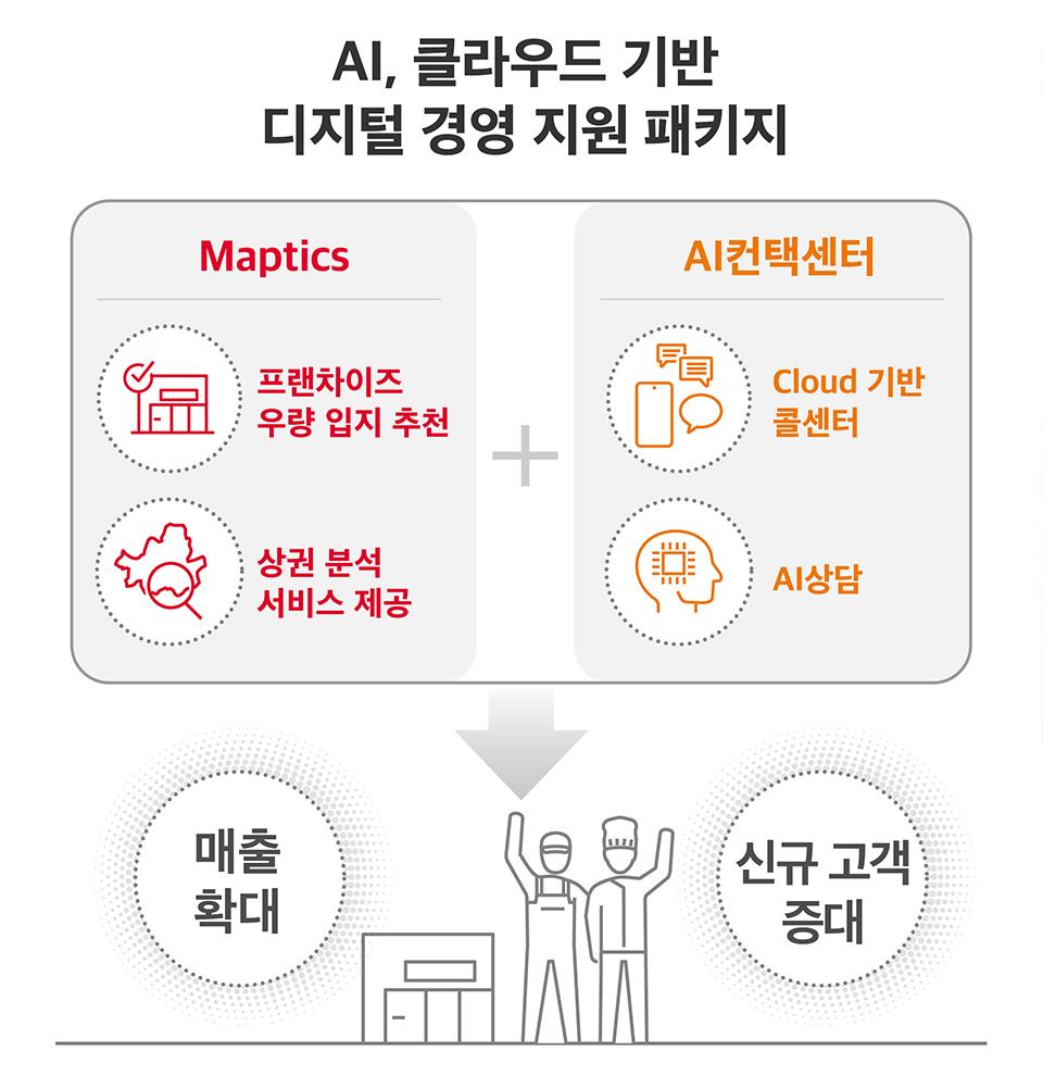 SKT, SK텔레콤, 상생, 중소상공인, 소상공인, KFA, 한국프랜차이즈산업협회, AI, 클라우드, 프랜차이즈, 산업경쟁력강화, 맵틱스, Maptics, AI 컨택센터, AI Contact Center, 상권 특성 분석, 시간대별 유동인구 분석, 상주 인구의 관심사, AI 알고리즘, 매장의 최적 입지 선정, 고객상담, AI챗봇, AI음성봇