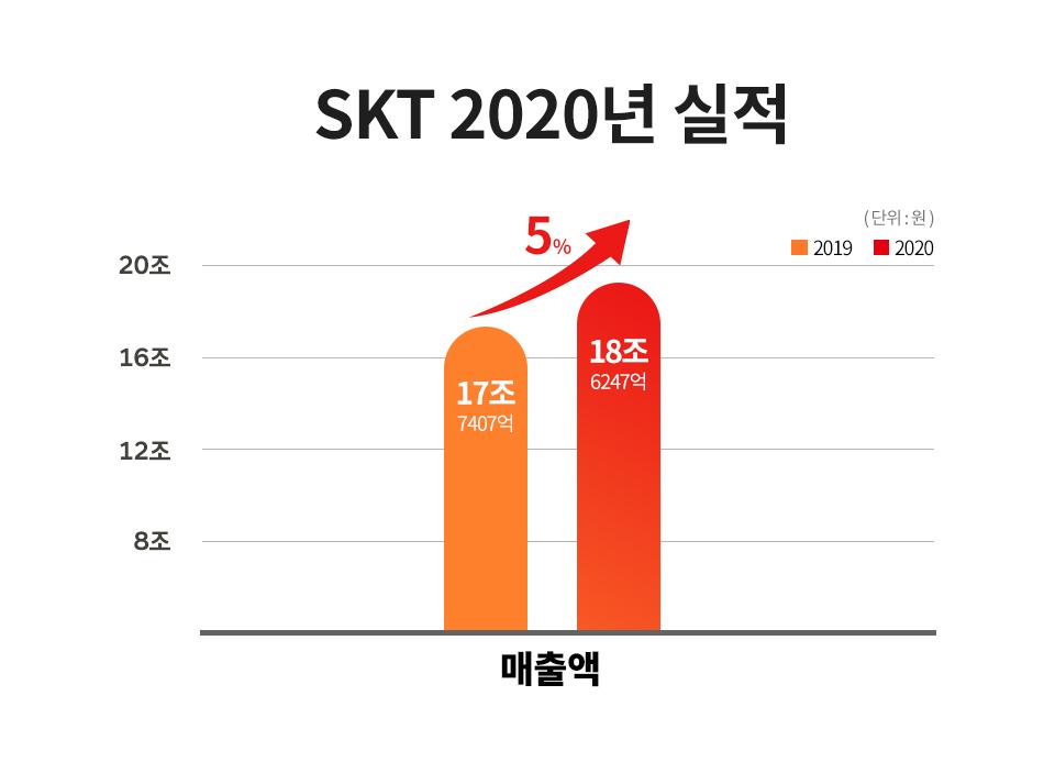 SKT, SK텔레콤, 창립37주년, SKT 창사 37주년, 빅테크, SKT 창립기념일, SKT창립37주년, AI 컴퍼니