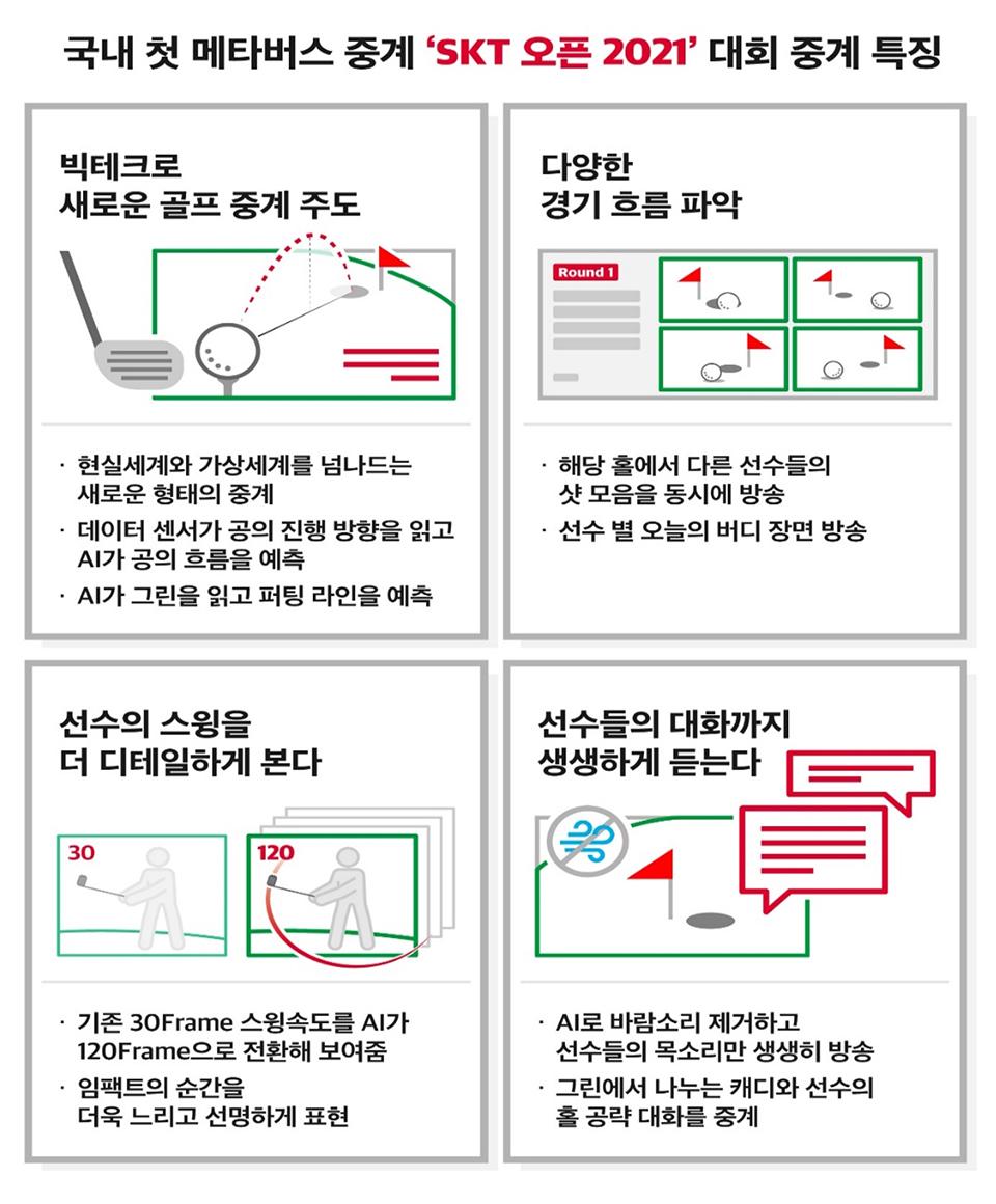 메타버스, 메타버스골프중계, SKT메타버스, 혼합현실, MR