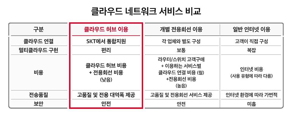 SKT, SK텔레콤, SKTelecom, 클라우드서비스, 클라우드, 클라우드허브