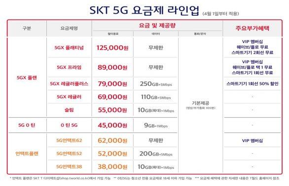 5GX레귤러, 5G요금제, skt요금제, 언택트플랜