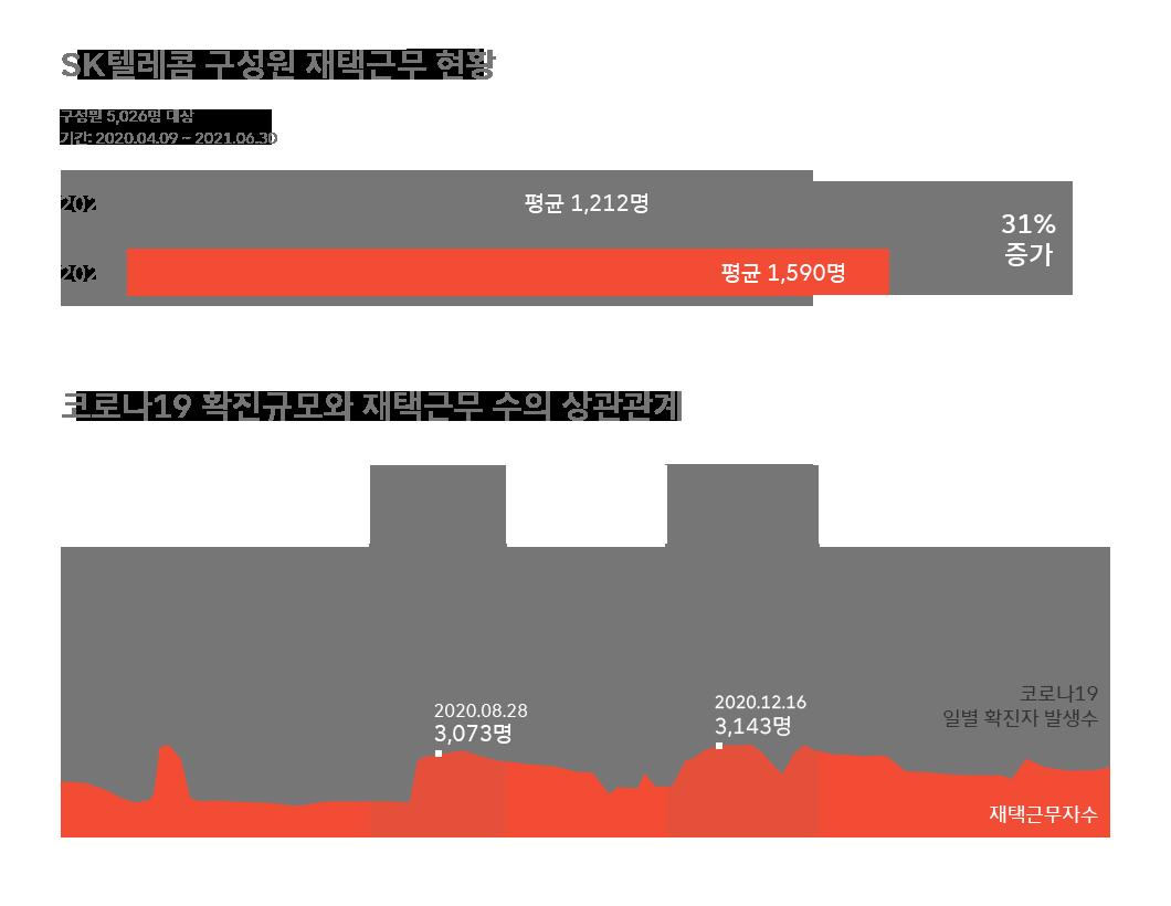SKT, SK텔레콤, HR, 재택근무, WFA