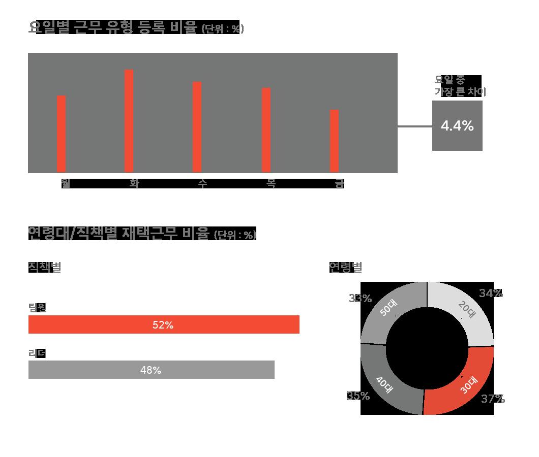SKT, SK텔레콤, 재택근무, 유연근무제, WFA