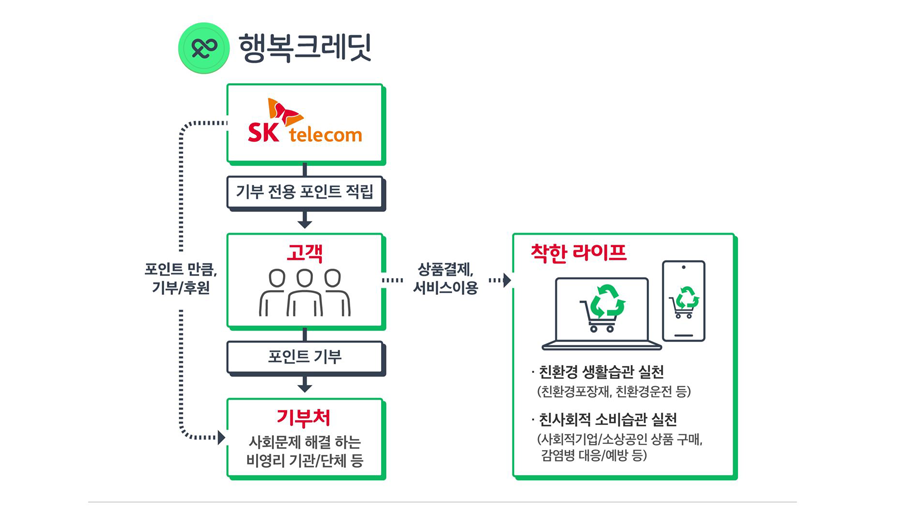 ESG경영, PASSQR출입증, 행복크레딧