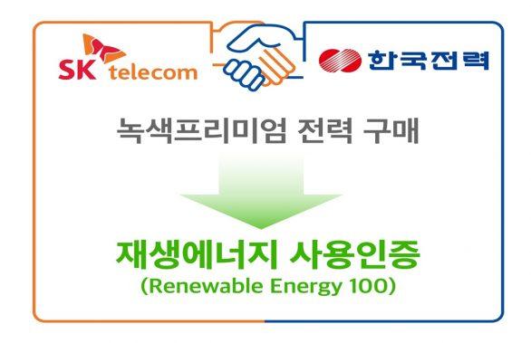 ESG경영, 녹색전기, 녹색프리미엄, 한국전력