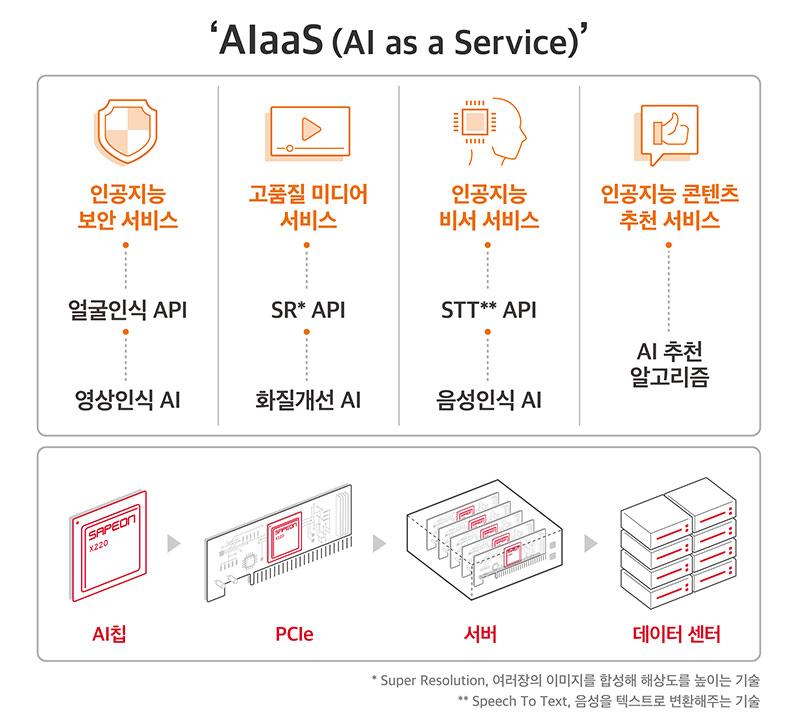 국내 최초 데이터센터용 AI반도체 출시, 미래 반도체 시장 선점 나선다