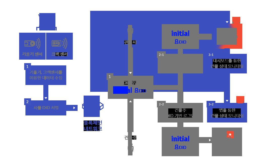 DID, 블록체인, 사물DID, 분산신원증명, 이니셜, initial, 사물인터넷, IoT, 위험구조물, 안전진단, 전자증명서