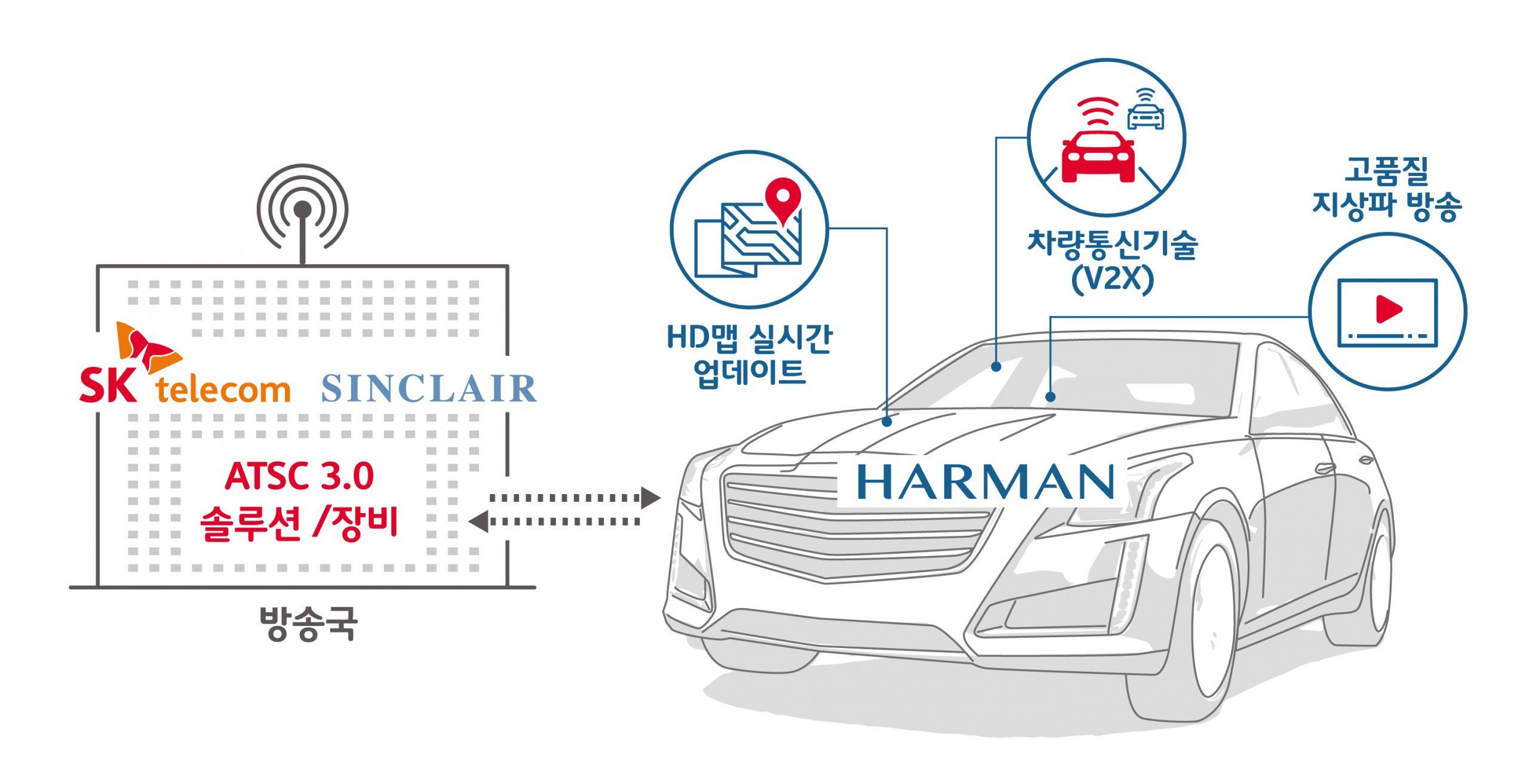 통신·전장·방송 선두 뭉쳐 美 카라이프 혁신