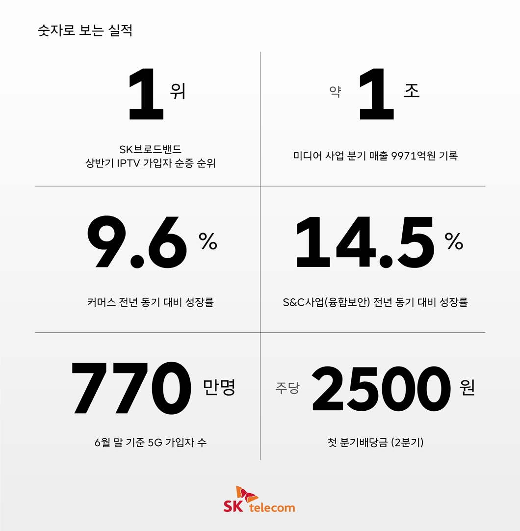 SKT, SK텔레콤, SKT뉴스룸, SK텔레콤뉴스룸, 2분기실적, 실적, 실적발표