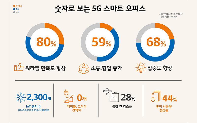 5G·AI로 업무생산성과 워라밸 높인다