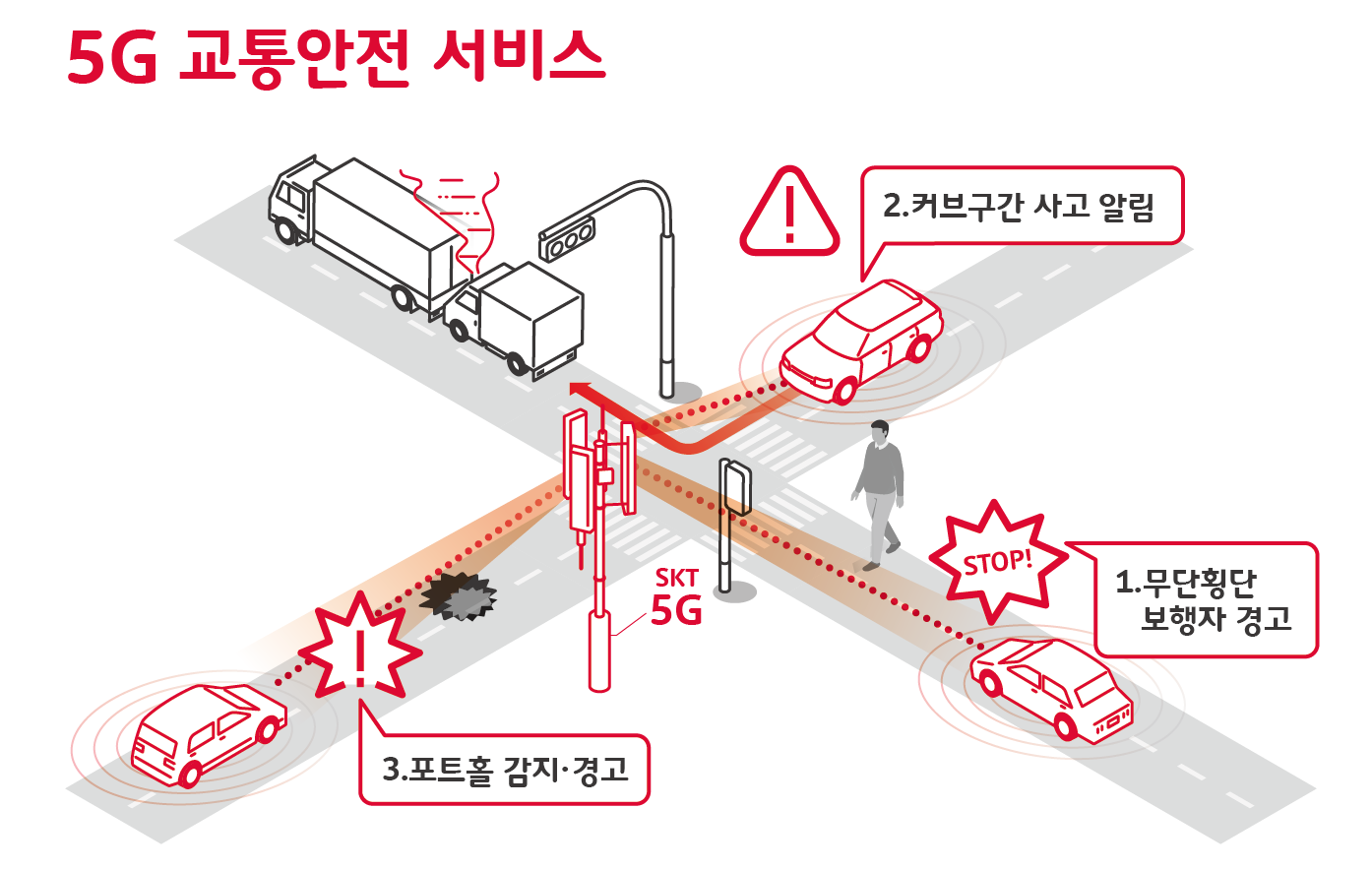 5G가 무단횡단 경고하고, 응급차 길 열어준다
