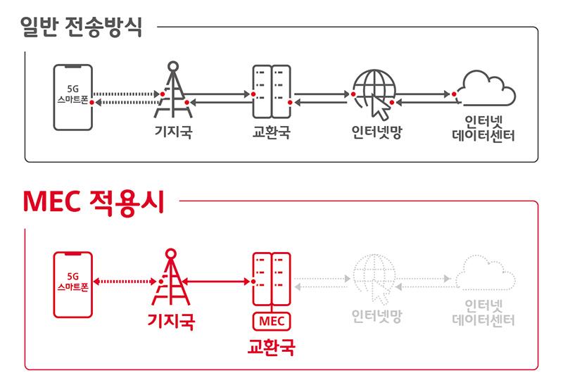 SK텔레콤, '데이터 지름길' 열었다 -「5G MEC 오픈 플랫폼」 구축