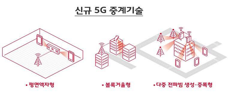 5G, SKT, 하이게이안테나, SK텔레시스, 5G중계기술