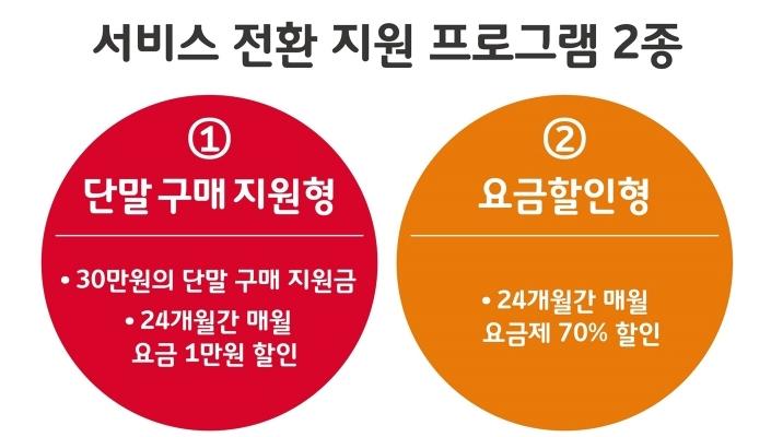 SK텔레콤, 2G 서비스 올해 말 종료 계획 발표