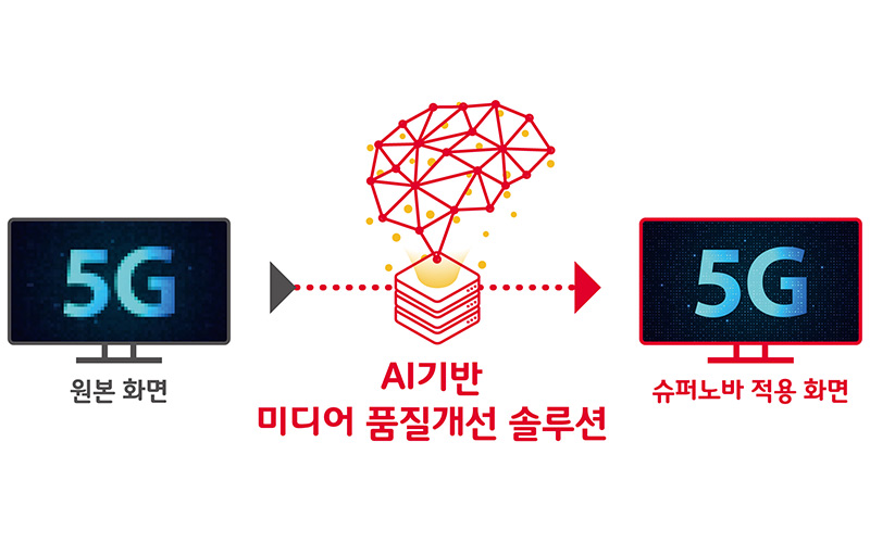 SK 텔레콤 팔색조 AI '슈퍼노바' 5G 황금시대 앞당긴다