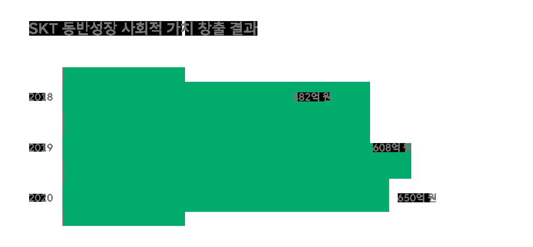 위잉, WEING, 동반성장, ESG, SKTESG