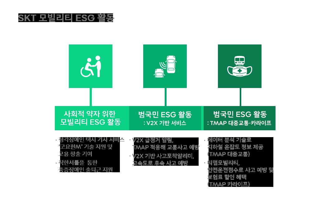 ESG, 티맵모빌리티, 고요한M, 착한셔틀, V2X급정거알림, TMAP카라이프, WE_ING, 위잉