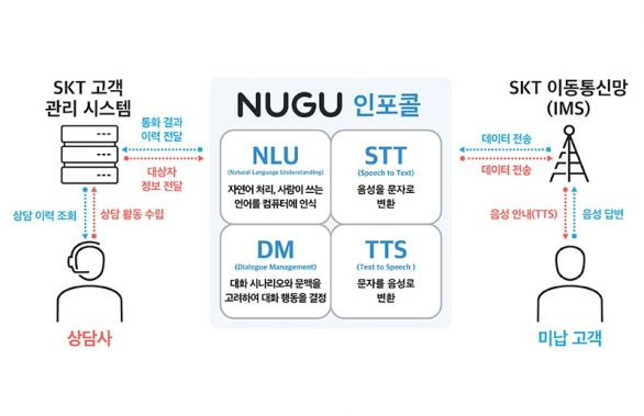 SKT, '누구 인포콜(NUGU infocall)' 출시