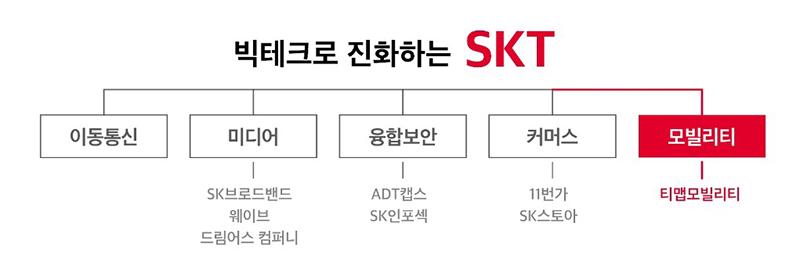 SKT, '모빌리티 빅뱅' 선언 … 이동수단 혁신 가속