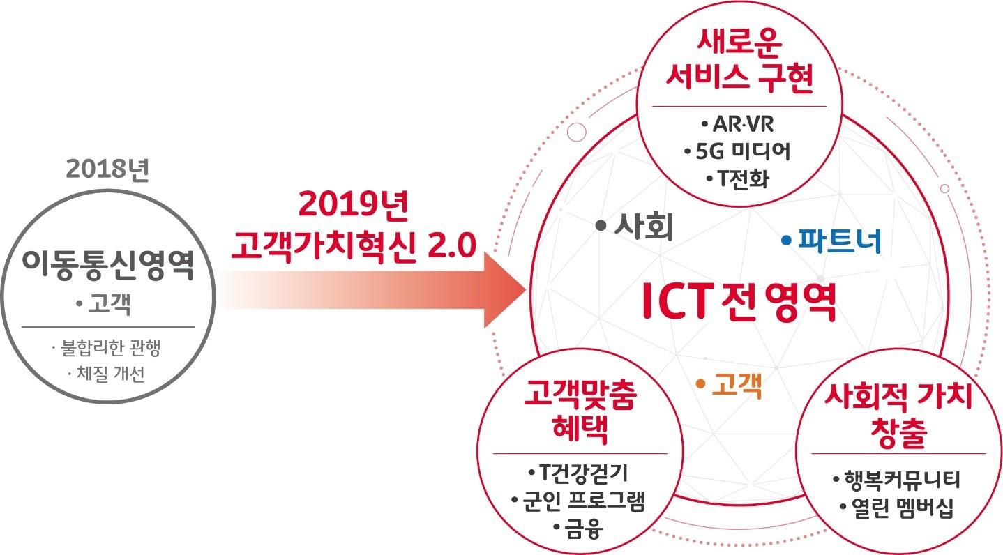 SKT, '초(超)시대' 맞아『고객가치혁신 2.0』선언