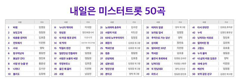 SKT, 미스터트롯 노래 담은 시니어 전용폰 출시