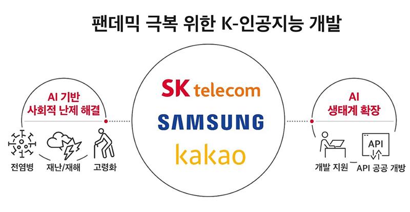 SKT, 삼성전자, 카카오, CSE, 팬데믹극복, AI생태계