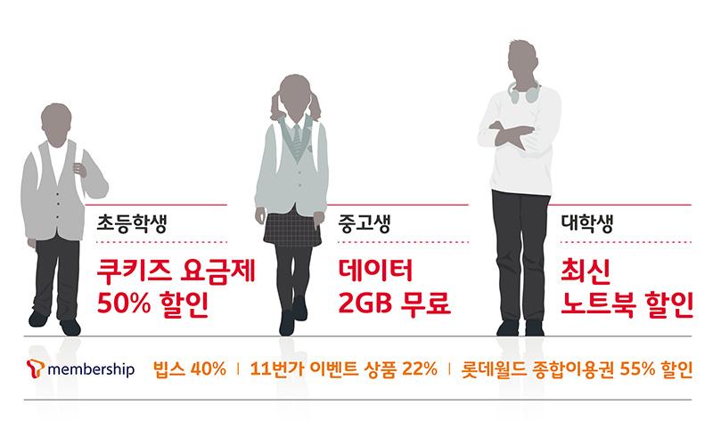 SKT, 새 학기 맞아 요금·데이터·제휴 혜택 푼다