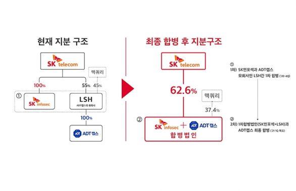 """SKT 자회사 'ADT캡스와 SK인포섹' 합병 """"대한민국 1위 보안전문기업 될 것"""""""