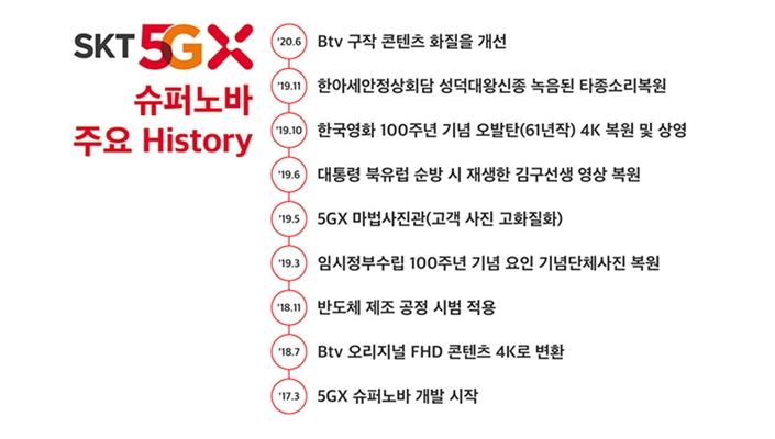 SKT, AI 영상화질개선 기술 '5GX슈퍼노바' 상용