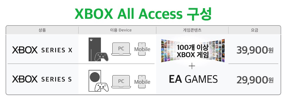 SKT-MS, Xbox 최신형 콘솔 구독형으로 첫 선