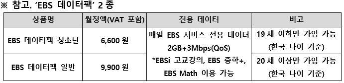 SK텔레콤, 'EBS 데이터팩' 출시