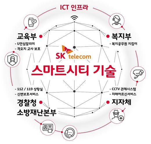 ICT, 스마트시티