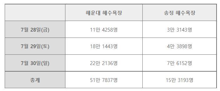 해운대, SK텔레콤, 넥스엔정보기술, 송정 해수욕장