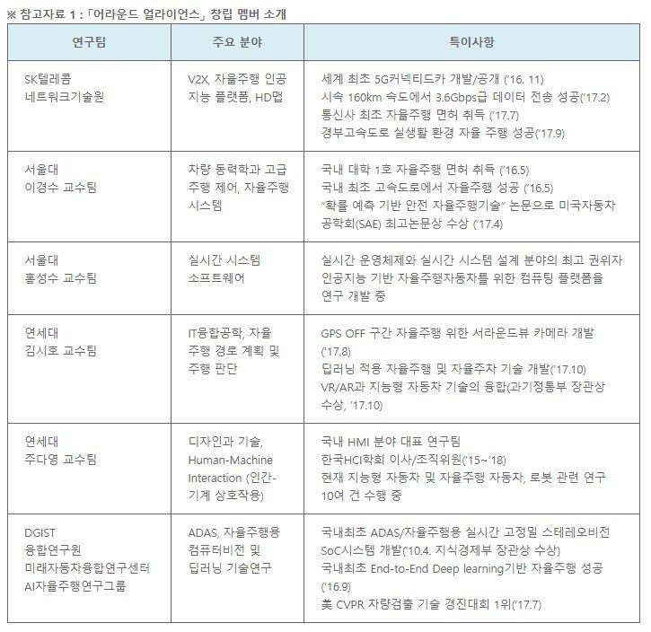어라운드 얼라이언스, SK텔레콤, 자율주행, 서울대, 연세대, DGIST
