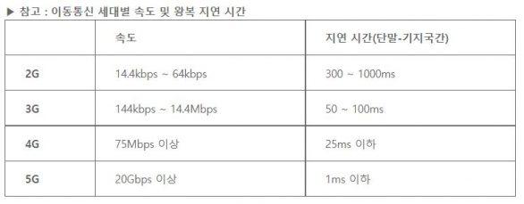 노키아, 5G, LTE, 저지연