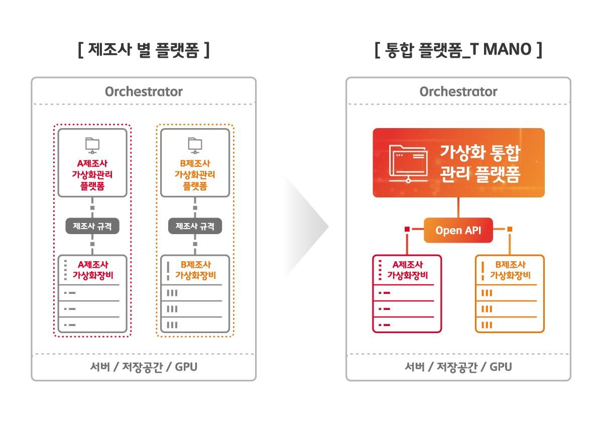 SK텔레콤, 가상화 통합 관리 플랫폼, 네트워크, T-MANO
