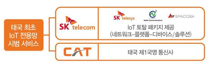 SK텔레콤, 태국 국영통신사 CAT, CAT, IoT